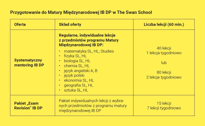 Korepetycje IB - przygotowanie do matry międzynarodowej